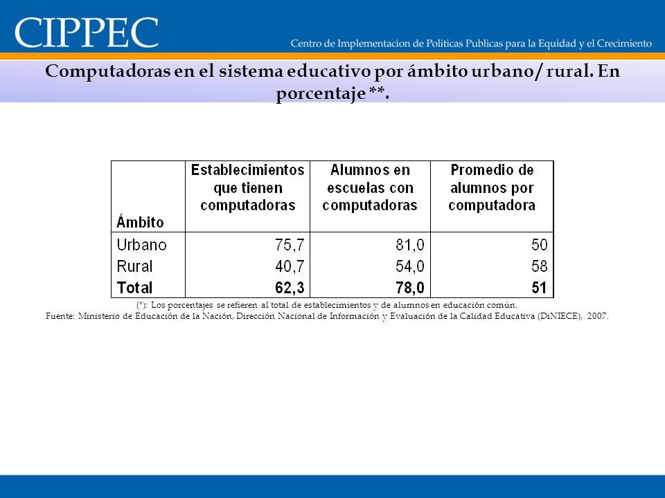 Computadoras en el sistema educativo por ámbito urbano / rural. En porcentaje **. (*): Los porcentajes se refieren al total de establecimientos y de a