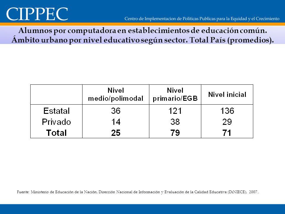 Alumnos por computadora en establecimientos de educación común. Ámbito urbano por nivel educativo según sector. Total País (promedios). Fuente: Minist