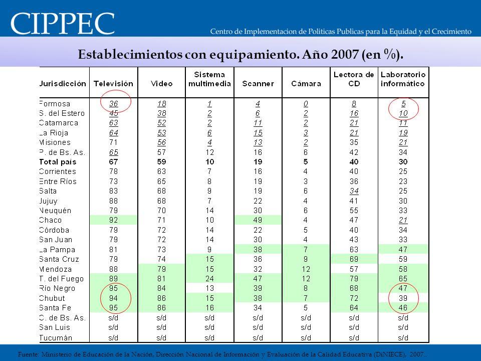 Establecimientos con equipamiento. Año 2007 (en %). Fuente: Ministerio de Educación de la Nación, Dirección Nacional de Información y Evaluación de la