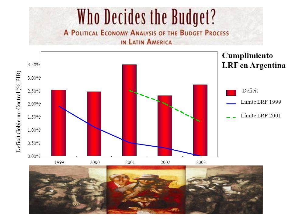 0.00% 0.50% 1.00% 1.50% 2.00% 2.50% 3.00% 3.50% 19992000200120022003 Deficit Gobierno Central (% PIB) Deficit Límite LRF 1999 Límite LRF 2001 Cumplimiento LRF en Argentina