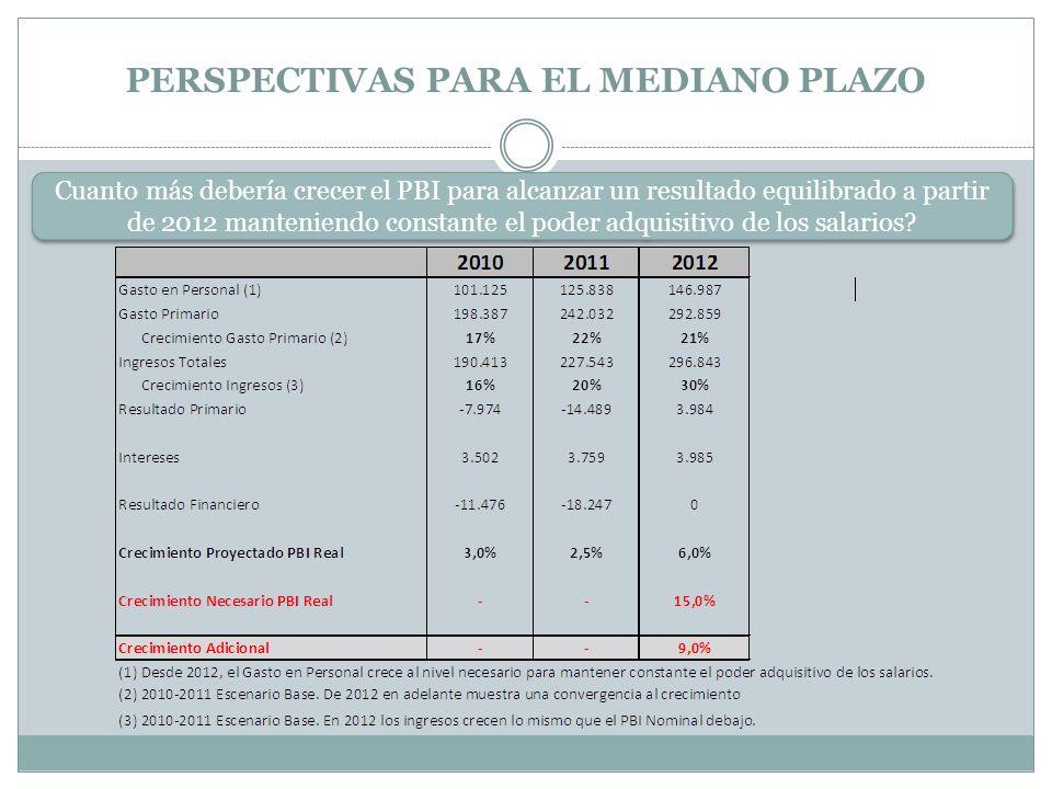 PERSPECTIVAS PARA EL MEDIANO PLAZO Cuanto más debería crecer el PBI para alcanzar un resultado equilibrado a partir de 2012 manteniendo constante el poder adquisitivo de los salarios