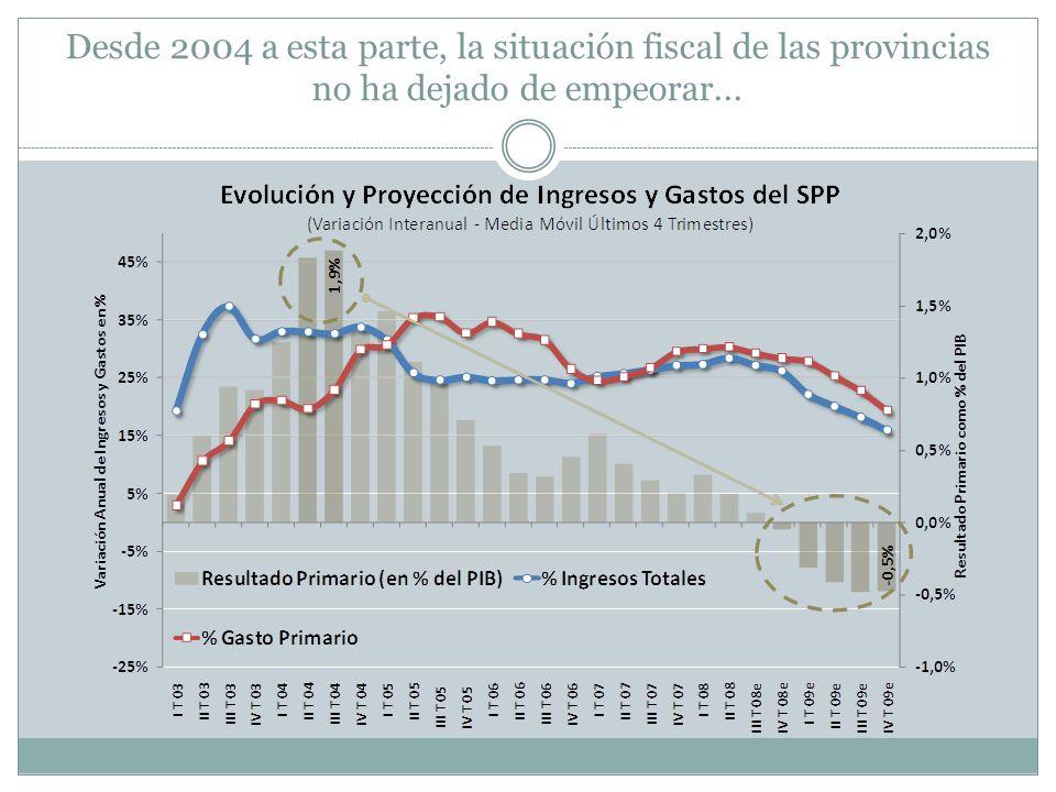 Desde 2004 a esta parte, la situación fiscal de las provincias no ha dejado de empeorar...