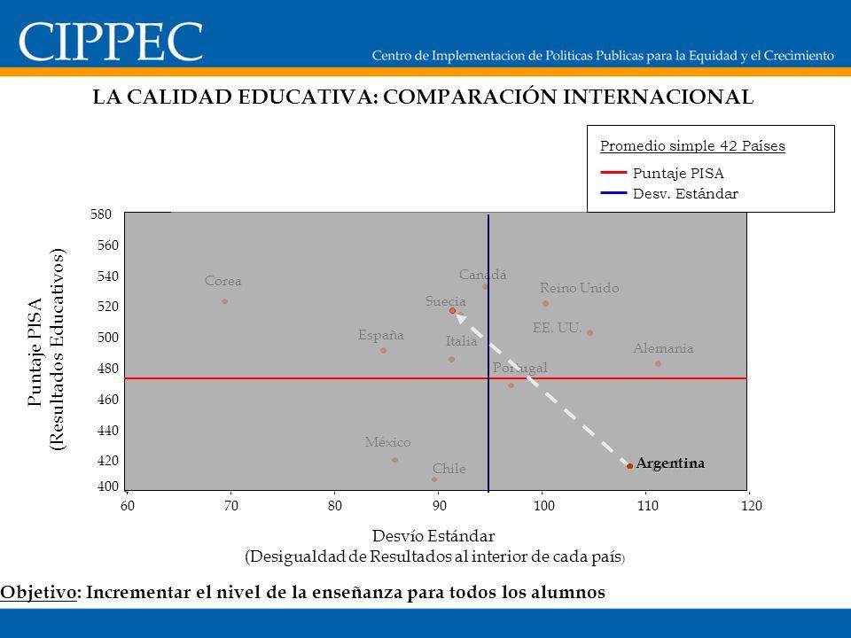 Puntaje PISA (Resultados Educativos) Desvío Estándar (Desigualdad de Resultados al interior de cada país ) 12011010090807060 580 560 540 520 500 480 4