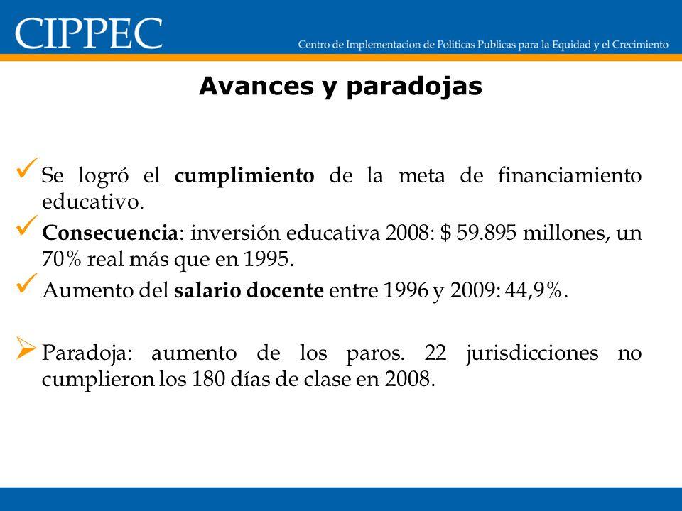 Avances y paradojas Se logró el cumplimiento de la meta de financiamiento educativo. Consecuencia : inversión educativa 2008: $ 59.895 millones, un 70