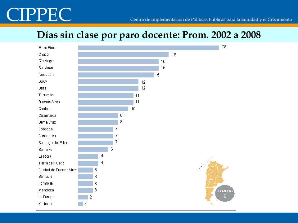 Días sin clase por paro docente: Prom. 2002 a 2008