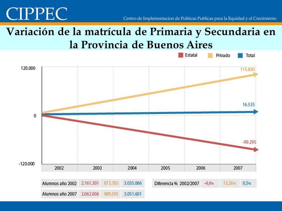 Variación de la matrícula de Primaria y Secundaria en la Provincia de Buenos Aires