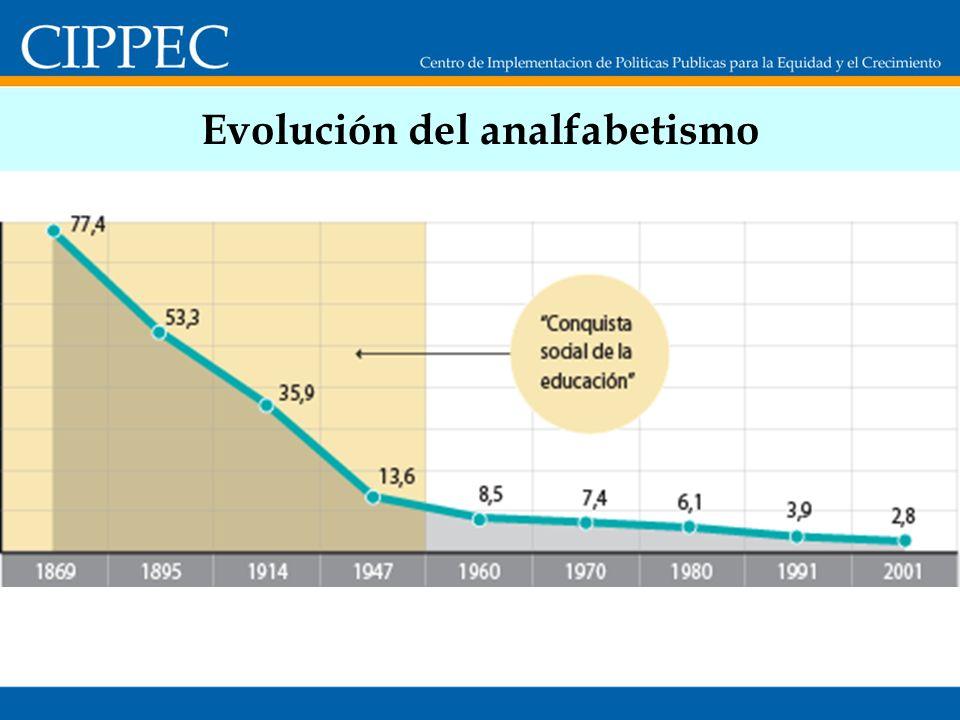 Tasa de abandono interanual Nivel Secundario Fuente: DINIECE, Ministerio de Educación de la Nación.