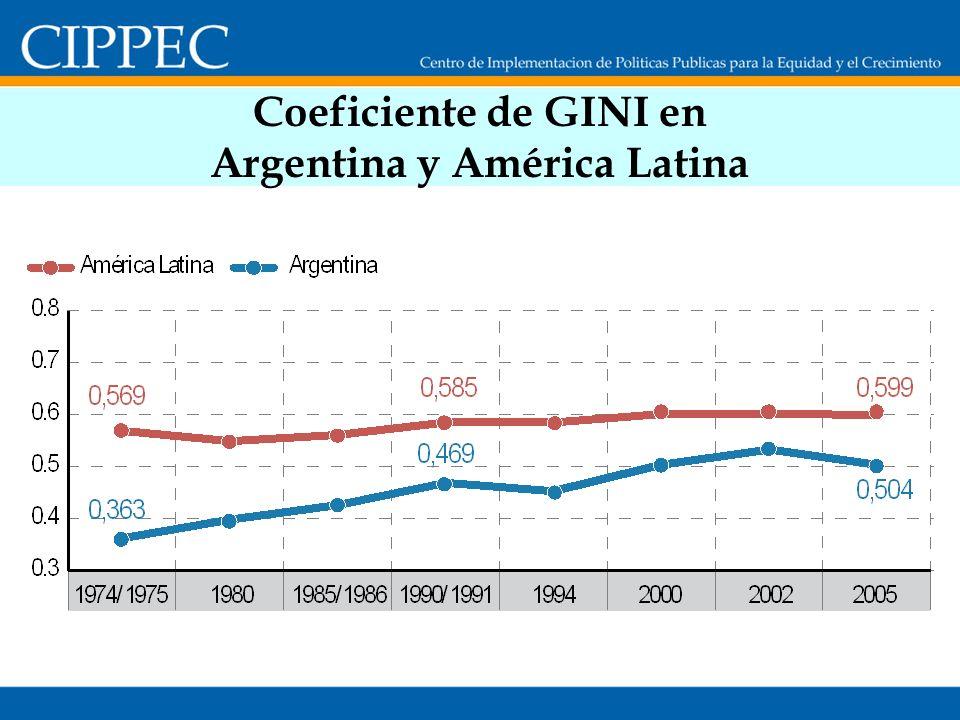 Coeficiente de GINI en Argentina y América Latina