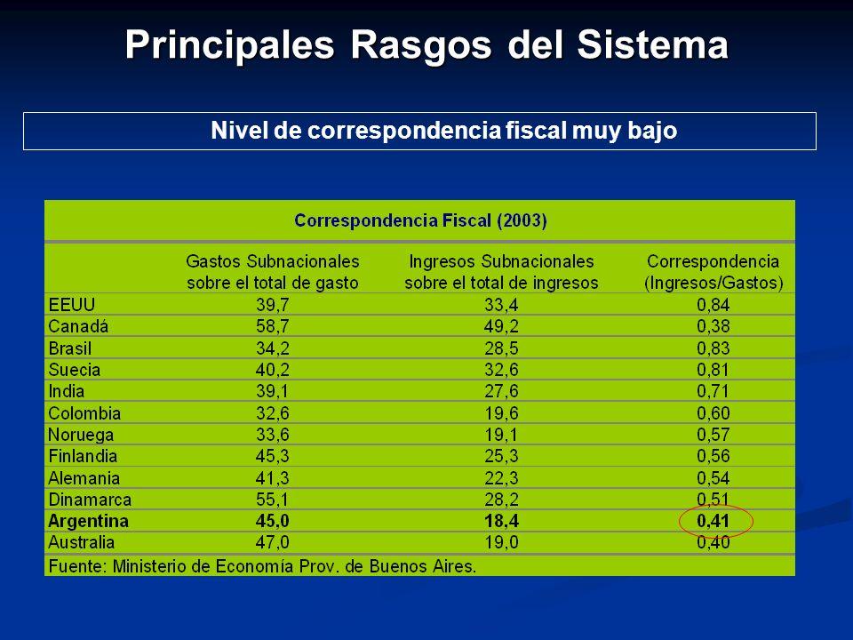 Principales Rasgos del Sistema Nivel de correspondencia fiscal muy bajo