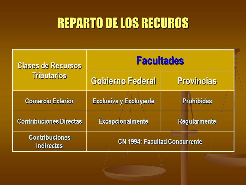 REPARTO DE LOS RECUROS Clases de Recursos Tributarios Facultades Gobierno Federal Provincias Comercio Exterior Exclusiva y Excluyente Prohibidas Contr