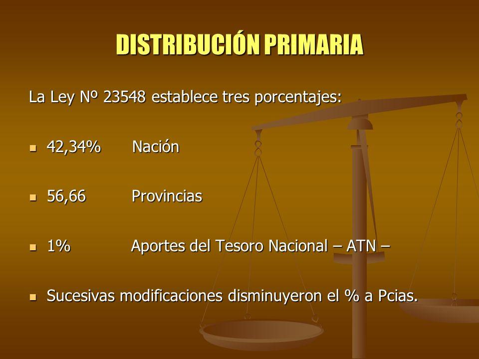 DISTRIBUCIÓN PRIMARIA La Ley Nº 23548 establece tres porcentajes: 42,34% Nación 42,34% Nación 56,66 Provincias 56,66 Provincias 1% Aportes del Tesoro