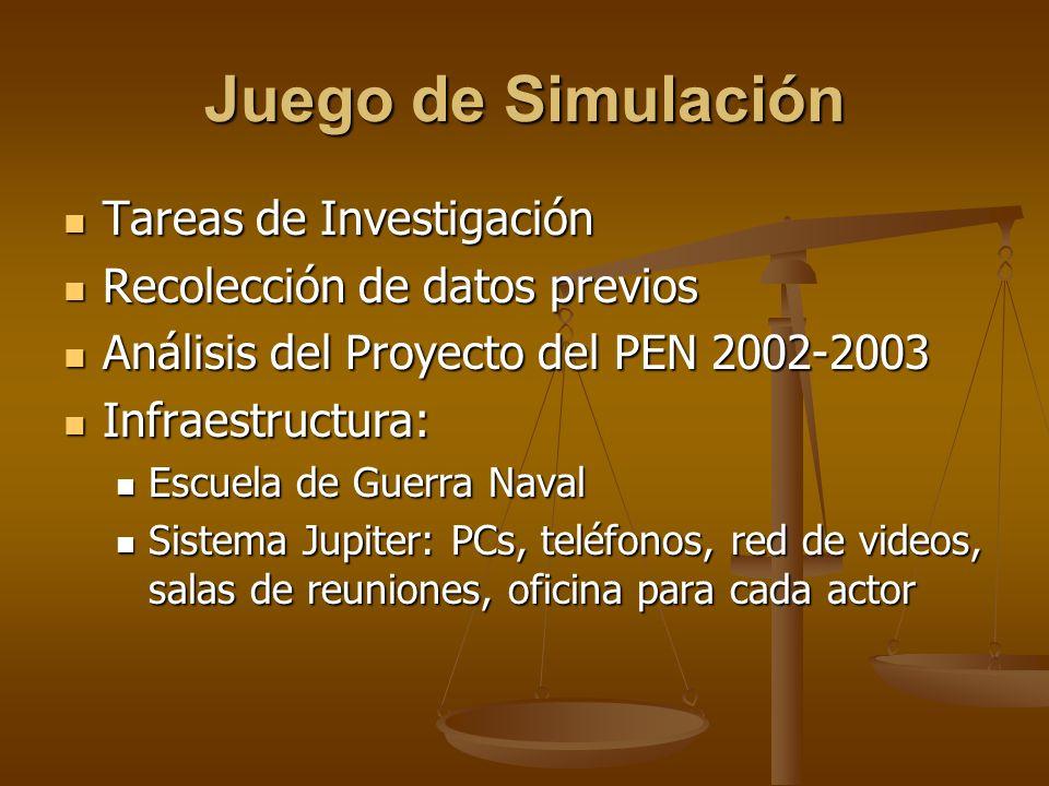 Juego de Simulación Tareas de Investigación Tareas de Investigación Recolección de datos previos Recolección de datos previos Análisis del Proyecto de