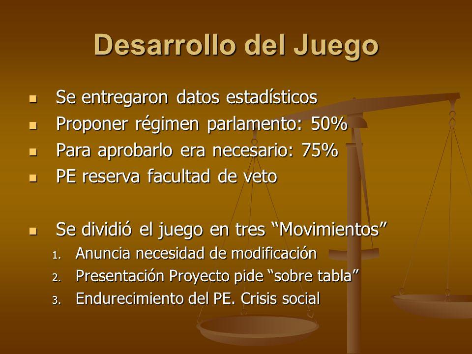 Desarrollo del Juego Se entregaron datos estadísticos Se entregaron datos estadísticos Proponer régimen parlamento: 50% Proponer régimen parlamento: 5
