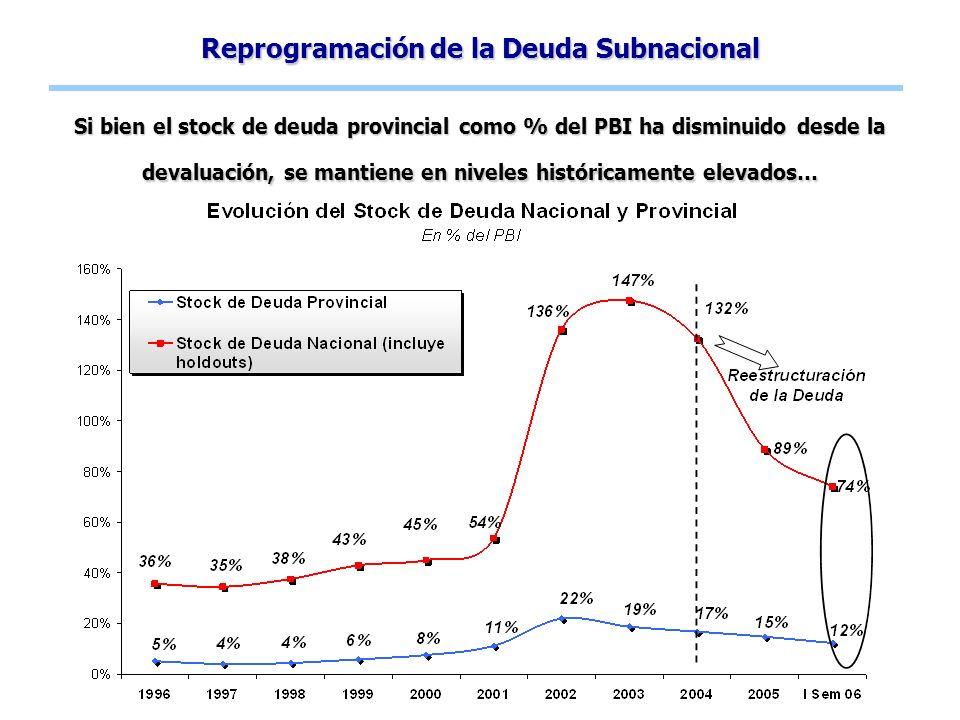 Reprogramación de la Deuda Subnacional Si bien el stock de deuda provincial como % del PBI ha disminuido desde la devaluación, se mantiene en niveles históricamente elevados…