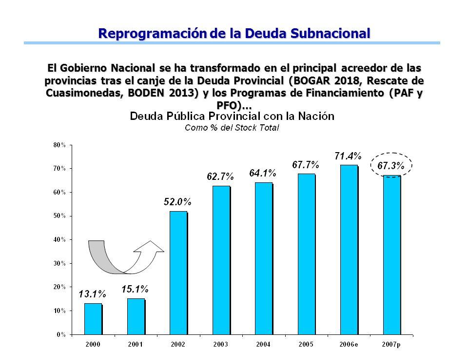 Reprogramación de la Deuda Subnacional El Gobierno Nacional se ha transformado en el principal acreedor de las provincias tras el canje de la Deuda Provincial (BOGAR 2018, Rescate de Cuasimonedas, BODEN 2013) y los Programas de Financiamiento (PAF y PFO)…