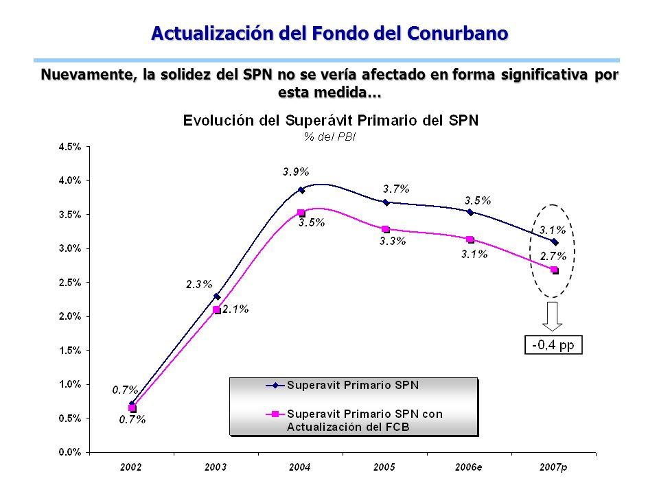 Actualización del Fondo del Conurbano Nuevamente, la solidez del SPN no se vería afectado en forma significativa por esta medida…