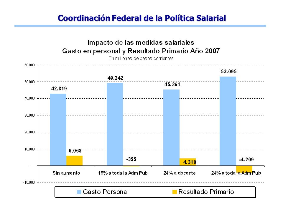 Coordinación Federal de la Política Salarial