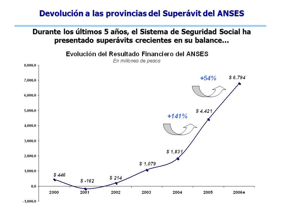 Devolución a las provincias del Superávit del ANSES Durante los últimos 5 años, el Sistema de Seguridad Social ha presentado superávits crecientes en su balance…
