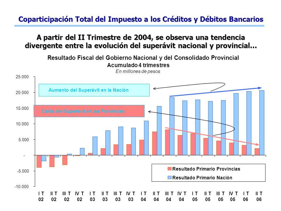 Coparticipación Total del Impuesto a los Créditos y Débitos Bancarios A partir del II Trimestre de 2004, se observa una tendencia divergente entre la evolución del superávit nacional y provincial…
