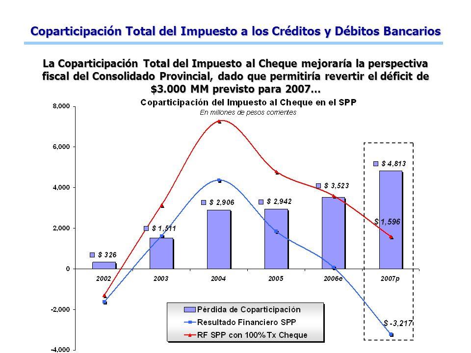 Coparticipación Total del Impuesto a los Créditos y Débitos Bancarios La Coparticipación Total del Impuesto al Cheque mejoraría la perspectiva fiscal del Consolidado Provincial, dado que permitiría revertir el déficit de $3.000 MM previsto para 2007…
