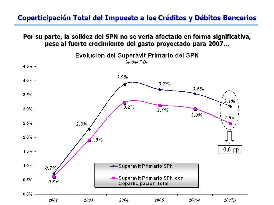 Coparticipación Total del Impuesto a los Créditos y Débitos Bancarios Por su parte, la solidez del SPN no se vería afectado en forma significativa, pese al fuerte crecimiento del gasto proyectado para 2007…