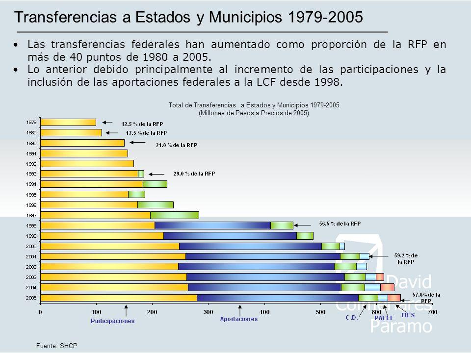 Transferencias a Estados y Municipios 1979-2005 Las transferencias federales han aumentado como proporción de la RFP en más de 40 puntos de 1980 a 200