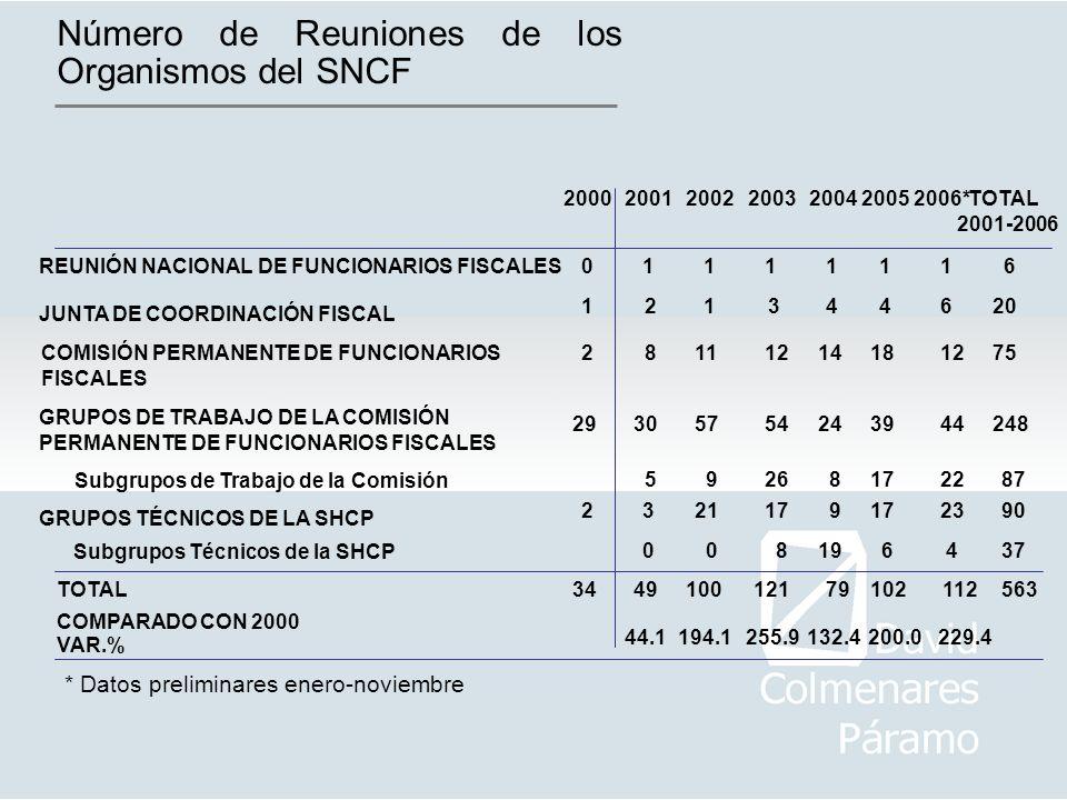 Número de Reuniones de los Organismos del SNCF 2001200220032000200420052006* TOTAL 2001-2006 0 REUNIÓN NACIONAL DE FUNCIONARIOS FISCALES111 JUNTA DE C
