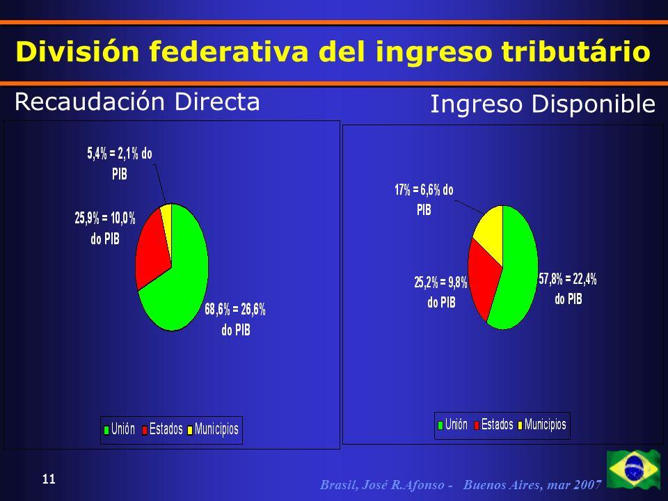 Brasil, José R.Afonso - Buenos Aires, mar 2007 11 División federativa del ingreso tributário Recaudación Directa Ingreso Disponible