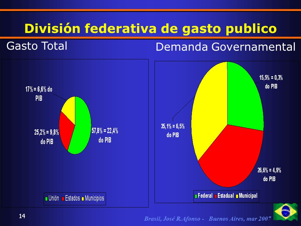 Brasil, José R.Afonso - Buenos Aires, mar 2007 14 División federativa de gasto publico Gasto Total Demanda Governamental
