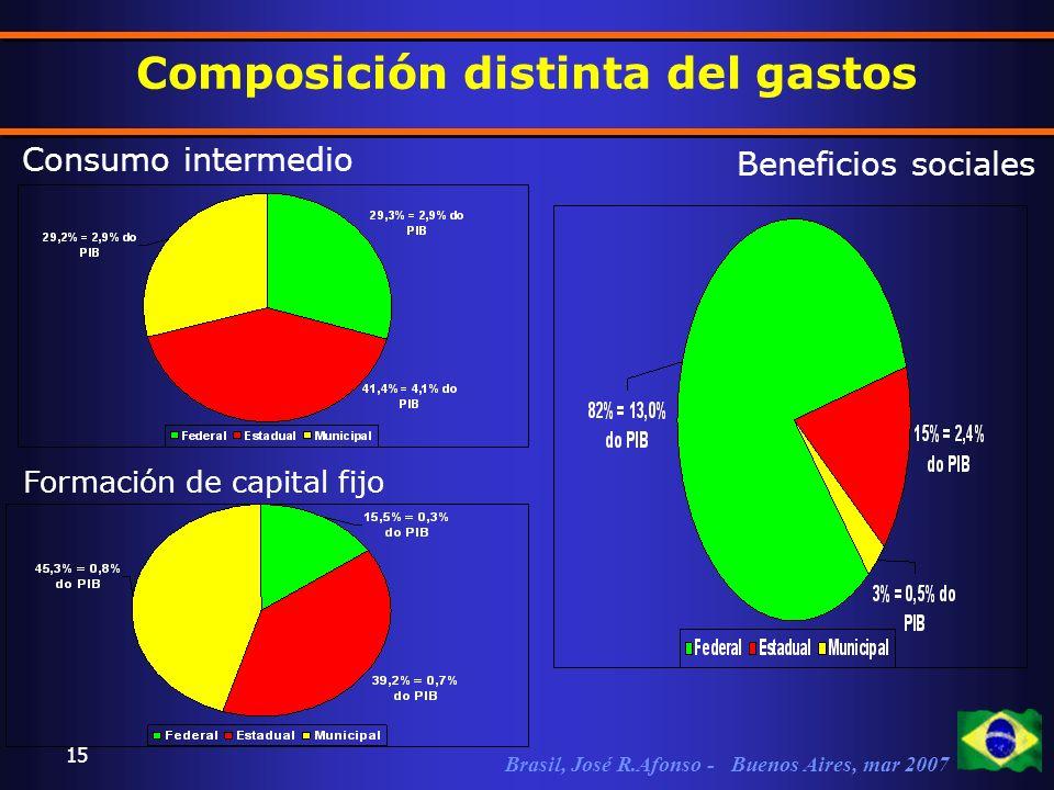 Brasil, José R.Afonso - Buenos Aires, mar 2007 15 Composición distinta del gastos Consumo intermedio Beneficios sociales Formación de capital fijo