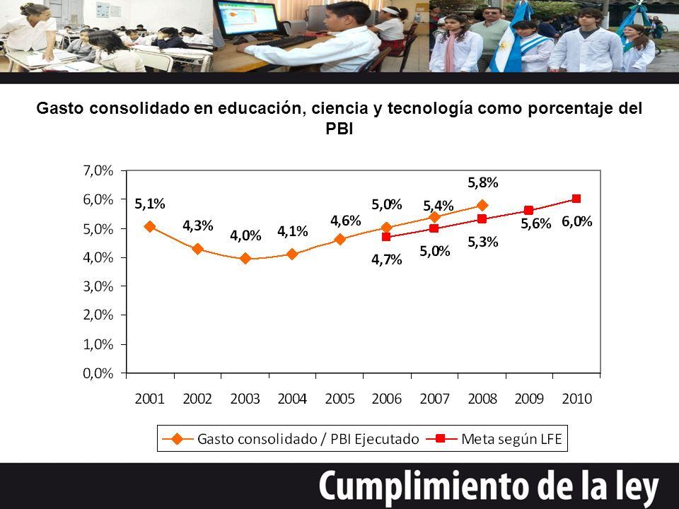 Gasto consolidado en educación, ciencia y tecnología como porcentaje del PBI