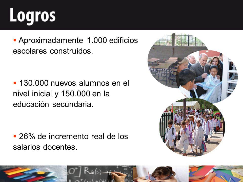 Aproximadamente 1.000 edificios escolares construidos.