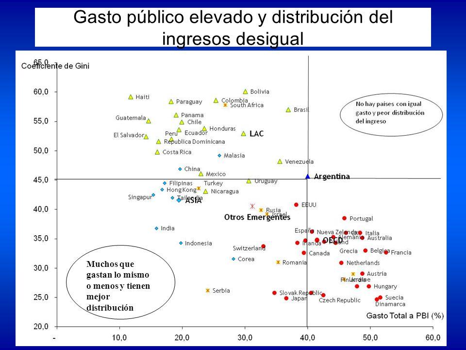 Gasto público elevado y distribución del ingresos desigual Muchos que gastan lo mismo o menos y tienen mejor distribución