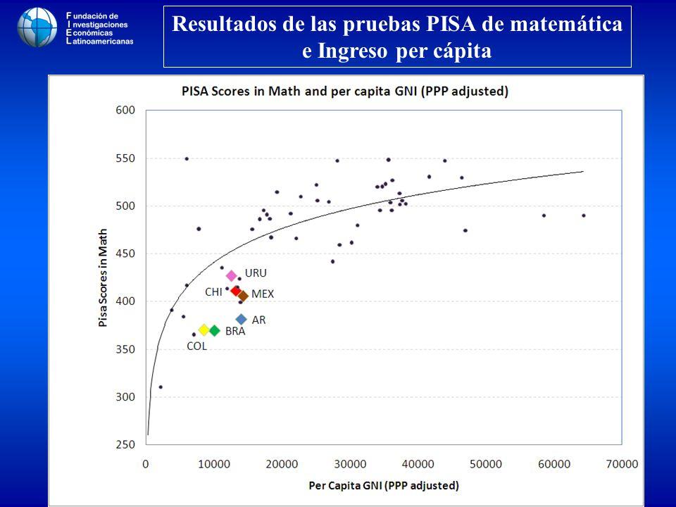 Resultados de las pruebas PISA de matemática e Ingreso per cápita