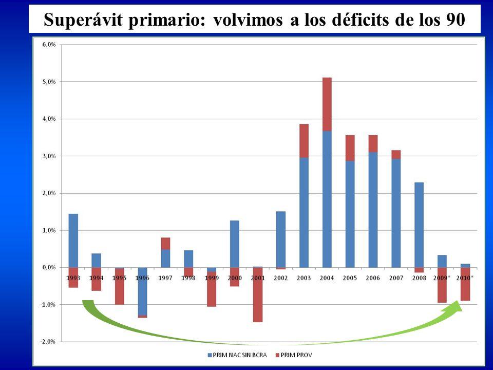 Superávit primario: volvimos a los déficits de los 90