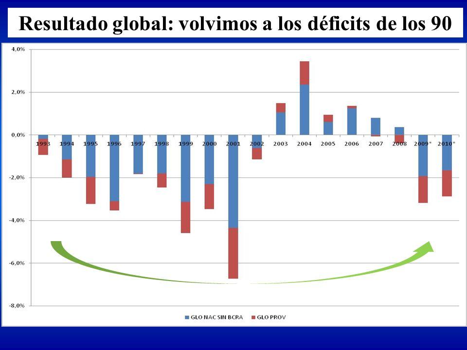Resultado global: volvimos a los déficits de los 90