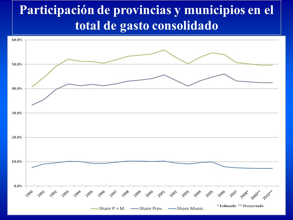 Participación de provincias y municipios en el total de gasto consolidado