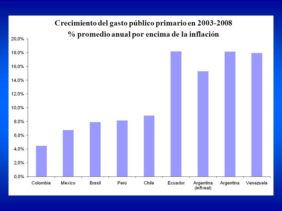 Crecimiento del gasto público primario en 2003-2008 % promedio anual por encima de la inflación