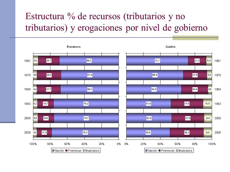 Estructura % de recursos (tributarios y no tributarios) y erogaciones por nivel de gobierno