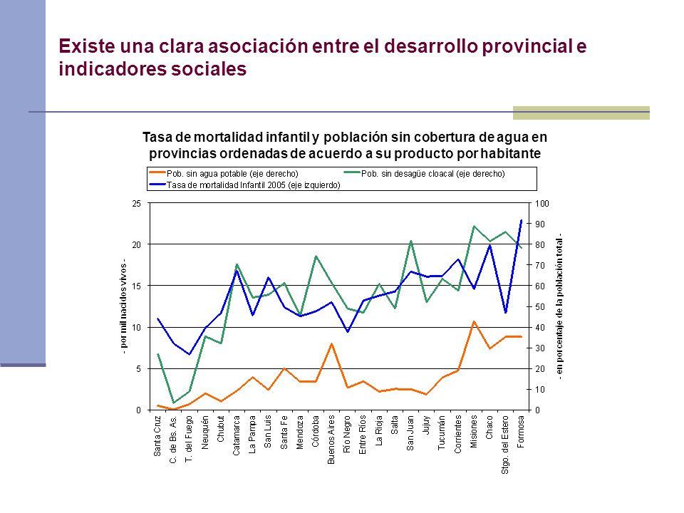 Existe una clara asociación entre el desarrollo provincial e indicadores sociales Tasa de mortalidad infantil y población sin cobertura de agua en pro