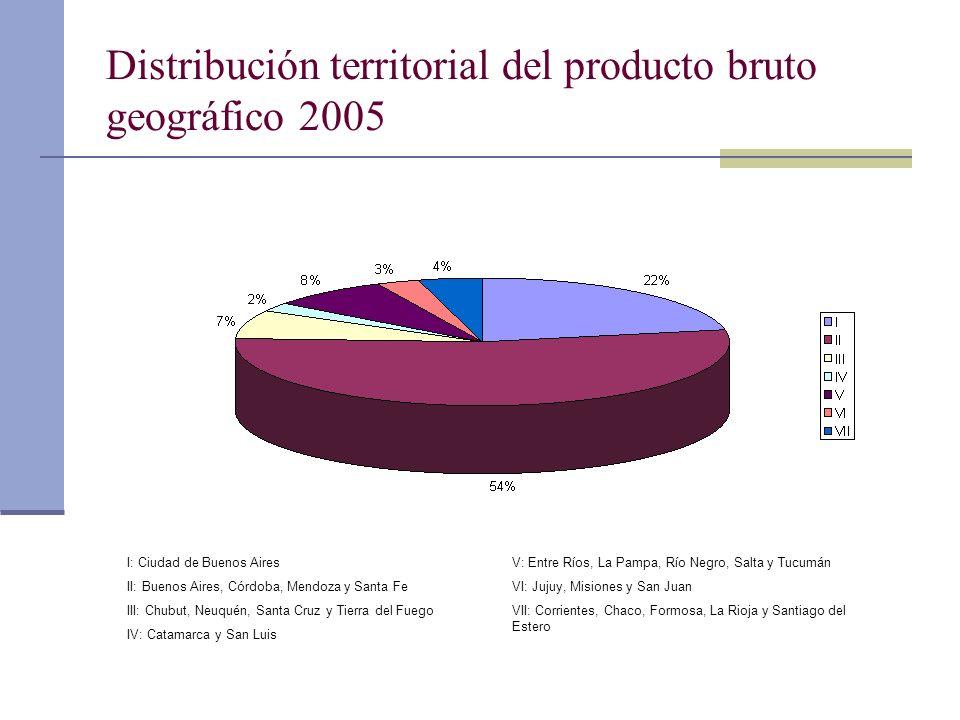 Distribución territorial del producto bruto geográfico 2005 I: Ciudad de Buenos Aires II: Buenos Aires, Córdoba, Mendoza y Santa Fe III: Chubut, Neuqu
