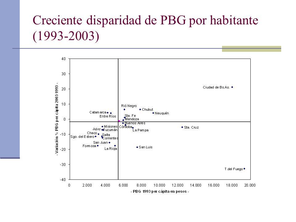 Creciente disparidad de PBG por habitante (1993-2003)