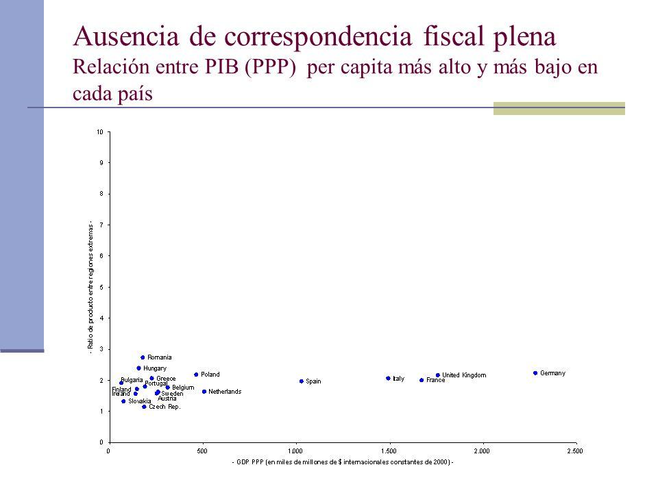 Ausencia de correspondencia fiscal plena Relación entre PIB (PPP) per capita más alto y más bajo en cada país