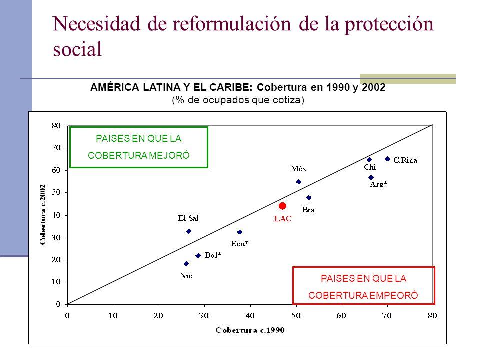 Necesidad de reformulación de la protección social PAISES EN QUE LA COBERTURA MEJORÓ PAISES EN QUE LA COBERTURA EMPEORÓ AMÉRICA LATINA Y EL CARIBE: Co