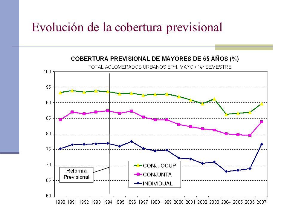 Evolución de la cobertura previsional