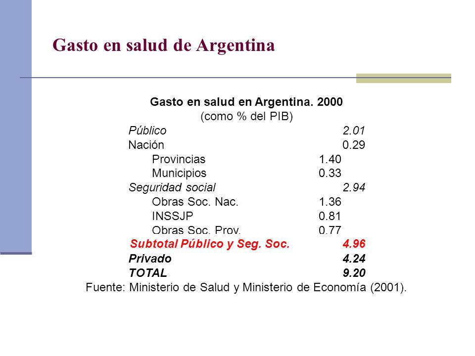Gasto en salud de Argentina Gasto en salud en Argentina. 2000 (como % del PIB) Público2.01 Nación0.29 Provincias1.40 Municipios0.33 Seguridad social2.