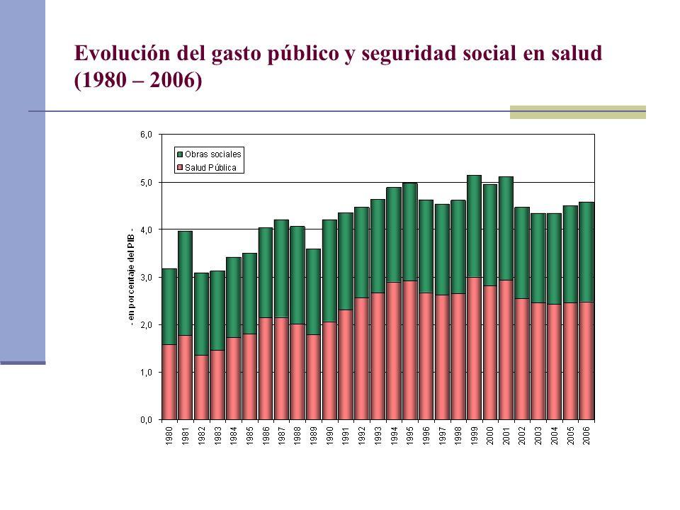 Evolución del gasto público y seguridad social en salud (1980 – 2006)