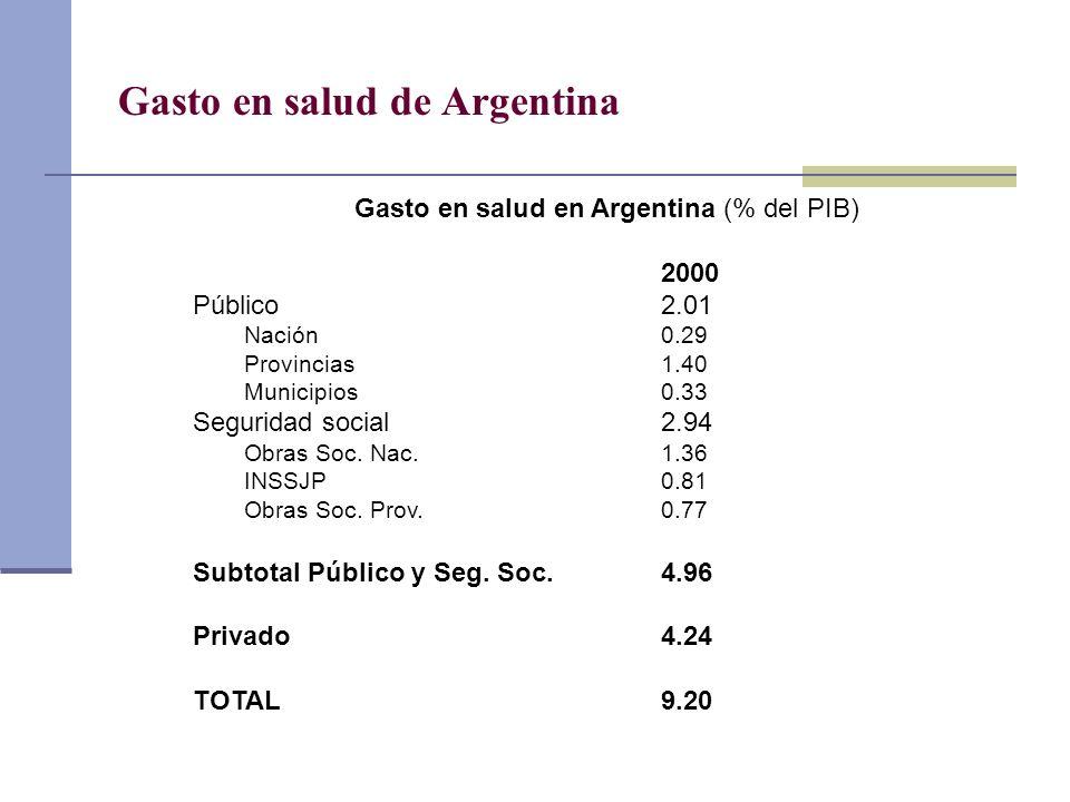 Gasto en salud de Argentina Gasto en salud en Argentina (% del PIB) 2000 Público2.01 Nación0.29 Provincias1.40 Municipios0.33 Seguridad social2.94 Obr