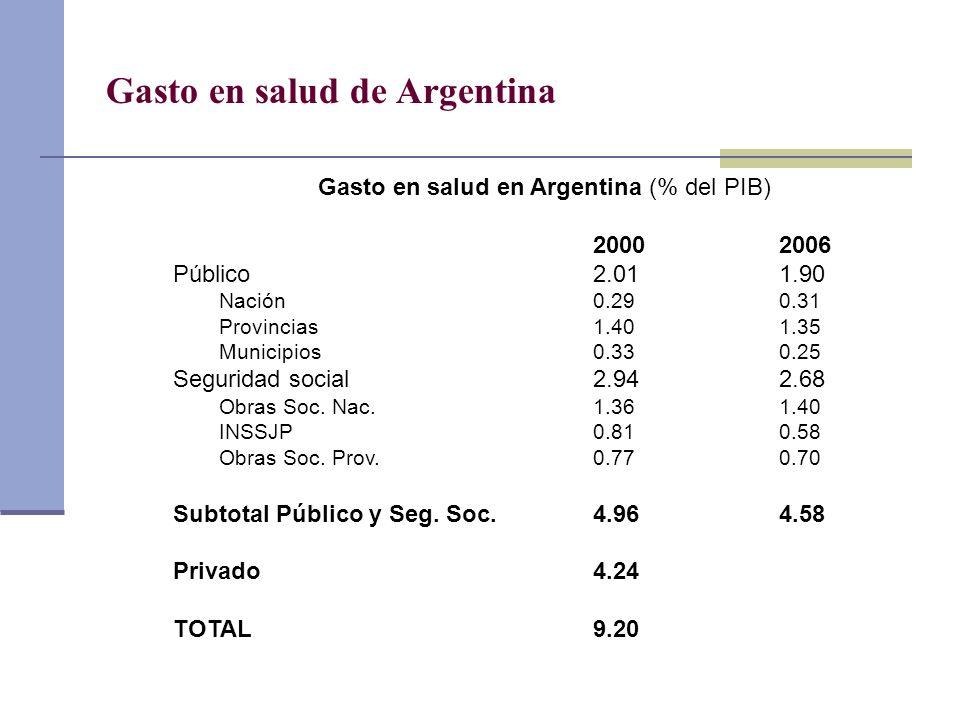 Gasto en salud de Argentina Gasto en salud en Argentina (% del PIB) 20002006 Público2.011.90 Nación0.290.31 Provincias1.401.35 Municipios0.330.25 Segu