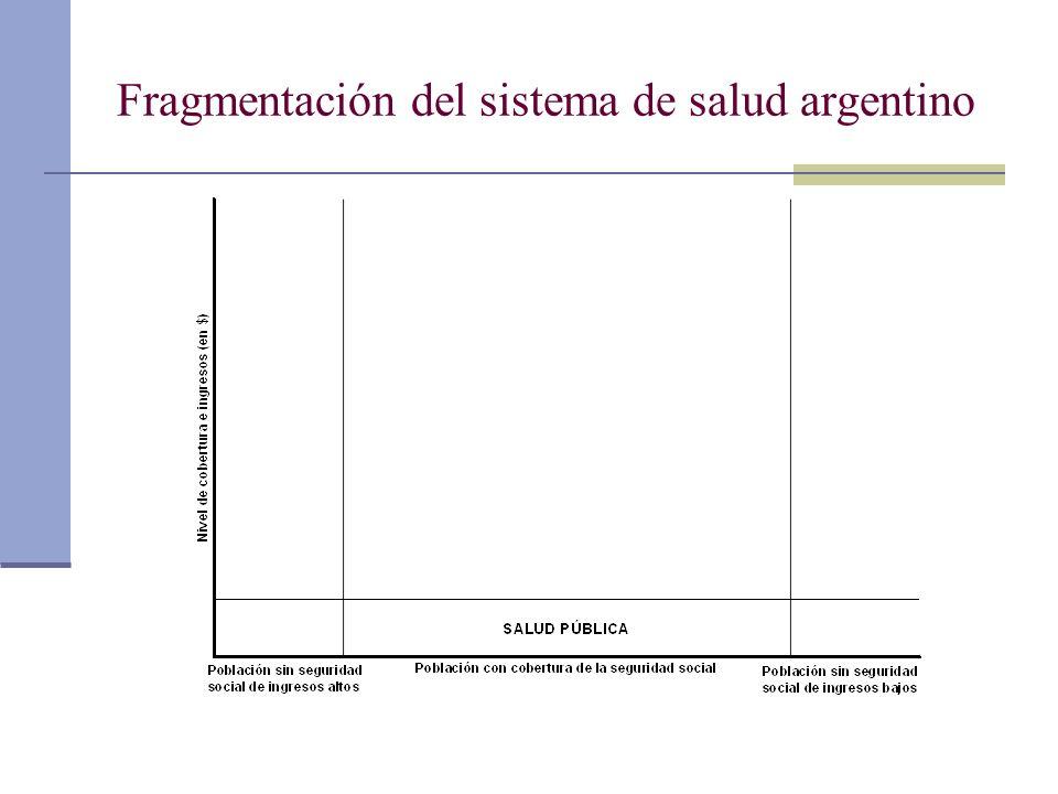 Fragmentación del sistema de salud argentino